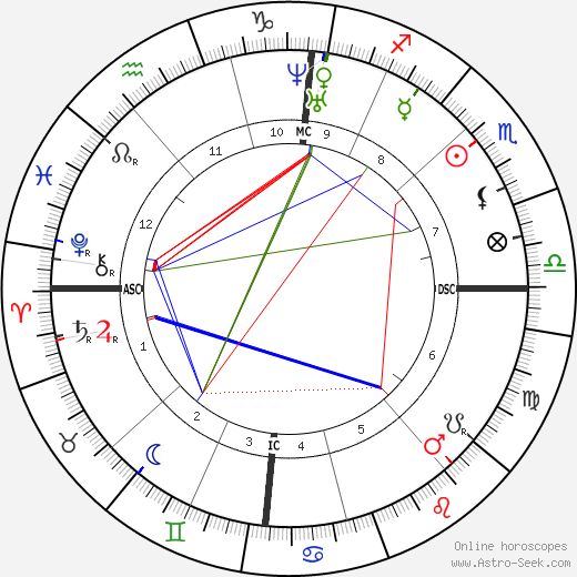 Огюст Николя Каэн Auguste Cain день рождения гороскоп, Auguste Cain Натальная карта онлайн