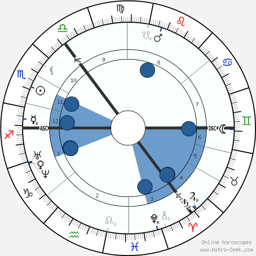 Fyodor Dostoevsky horoscope, astrology, sign, zodiac, date of birth, instagram