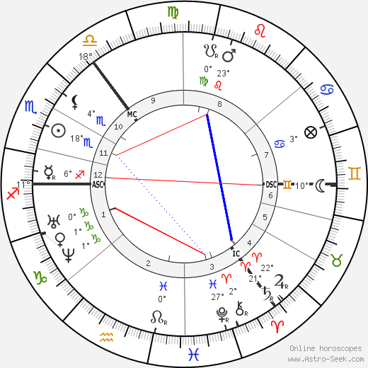 Fyodor Dostoevsky birth chart, biography, wikipedia 2017, 2018