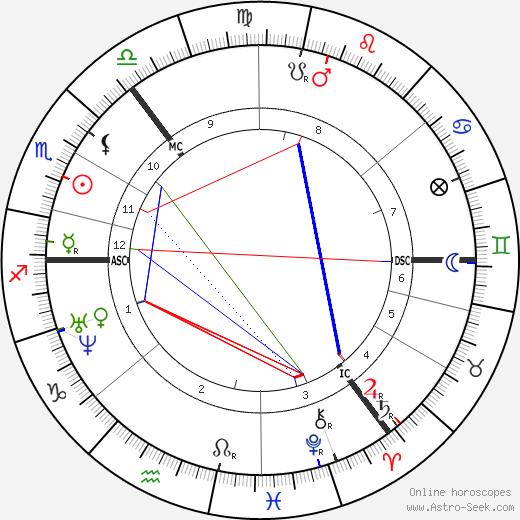 Fyodor Dostoevsky astro natal birth chart, Fyodor Dostoevsky horoscope, astrology
