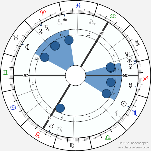 Jean-Baptiste Weckerlin wikipedia, horoscope, astrology, instagram