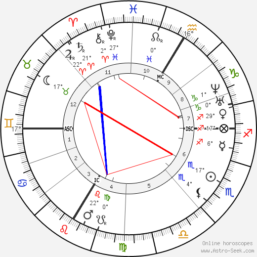 Jean-Baptiste Weckerlin birth chart, biography, wikipedia 2019, 2020