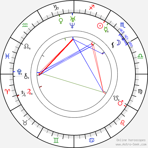 Johanne Louise Heiberg astro natal birth chart, Johanne Louise Heiberg horoscope, astrology