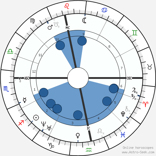 Gustave Flaubert wikipedia, horoscope, astrology, instagram