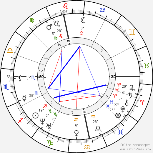 Gustave Flaubert birth chart, biography, wikipedia 2018, 2019