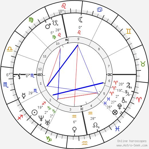 Gustave Flaubert birth chart, biography, wikipedia 2019, 2020