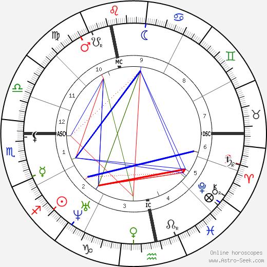 Gustave Flaubert birth chart, Gustave Flaubert astro natal horoscope, astrology