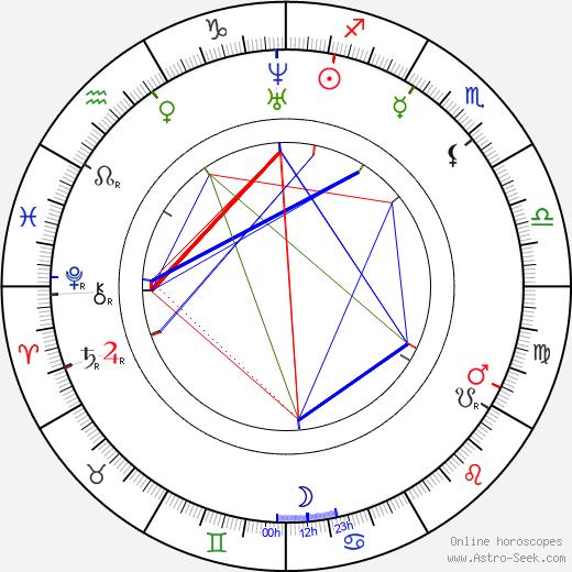 Nikolay Nekrasov tema natale, oroscopo, Nikolay Nekrasov oroscopi gratuiti, astrologia