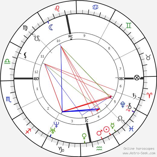 Генрих Барт Heinrich Barth день рождения гороскоп, Heinrich Barth Натальная карта онлайн