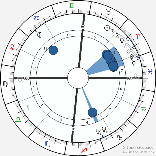 Charles Baudelaire wikipedia, horoscope, astrology, instagram