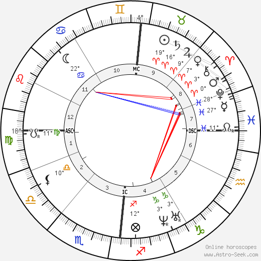 Charles Baudelaire birth chart, biography, wikipedia 2019, 2020