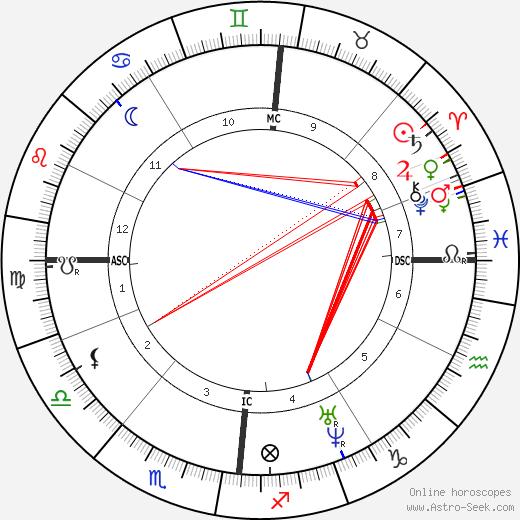 Charles Baudelaire tema natale, oroscopo, Charles Baudelaire oroscopi gratuiti, astrologia