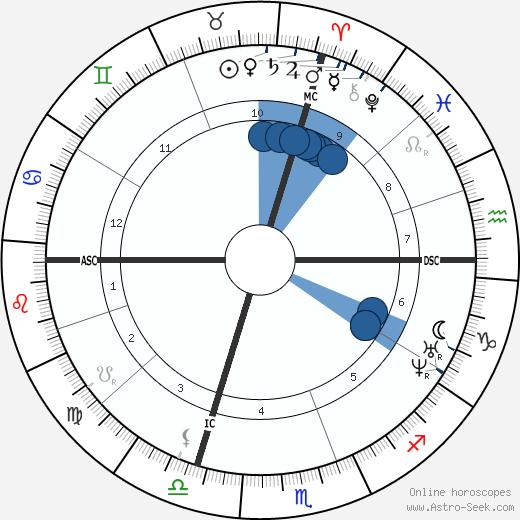 Pierre Dupont wikipedia, horoscope, astrology, instagram