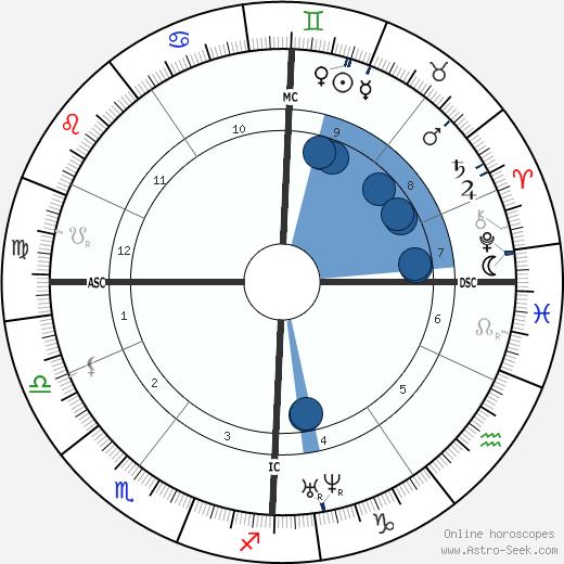 Amalie Dietrich wikipedia, horoscope, astrology, instagram
