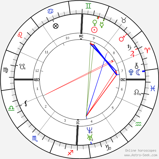 Amalie Dietrich день рождения гороскоп, Amalie Dietrich Натальная карта онлайн