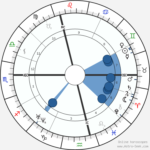 Louis Bouilhet wikipedia, horoscope, astrology, instagram