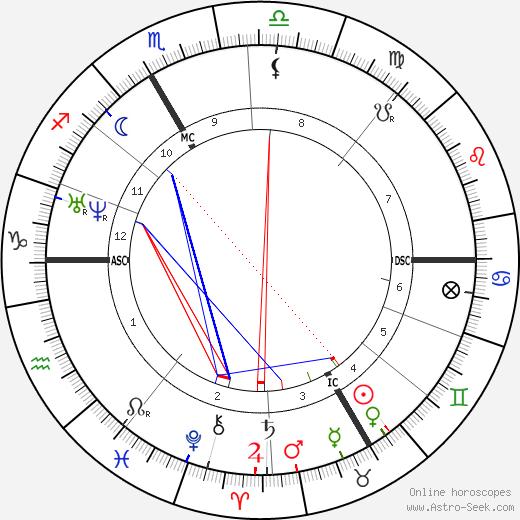 Себастьян Кнайп Sebastian Kneipp день рождения гороскоп, Sebastian Kneipp Натальная карта онлайн