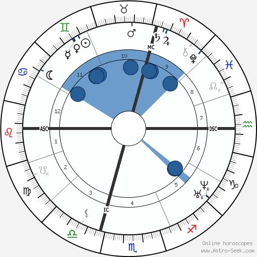 Charles Landelle wikipedia, horoscope, astrology, instagram