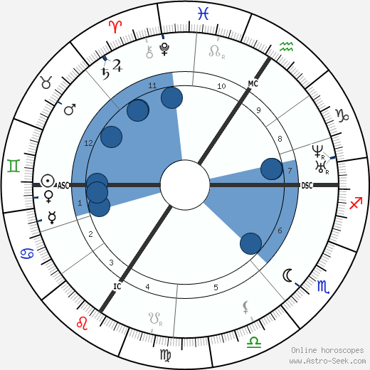 Luise Büchner wikipedia, horoscope, astrology, instagram