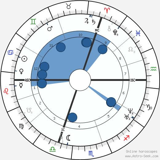 Eugène-Antoine Aizelin wikipedia, horoscope, astrology, instagram