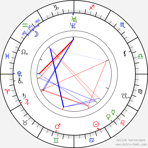 Mary Baker Eddy birth chart, Mary Baker Eddy astro natal horoscope, astrology