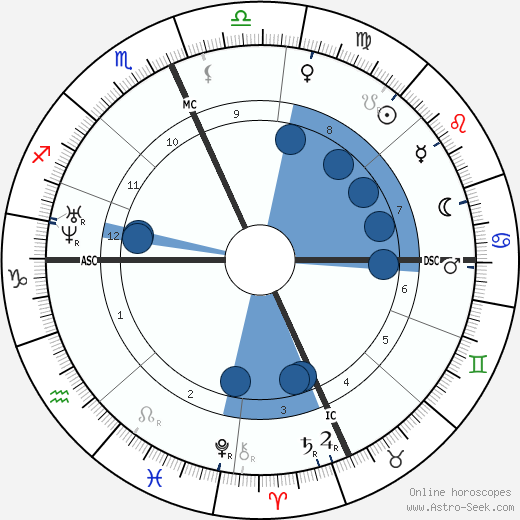 Amedee Ernest Mouchez wikipedia, horoscope, astrology, instagram