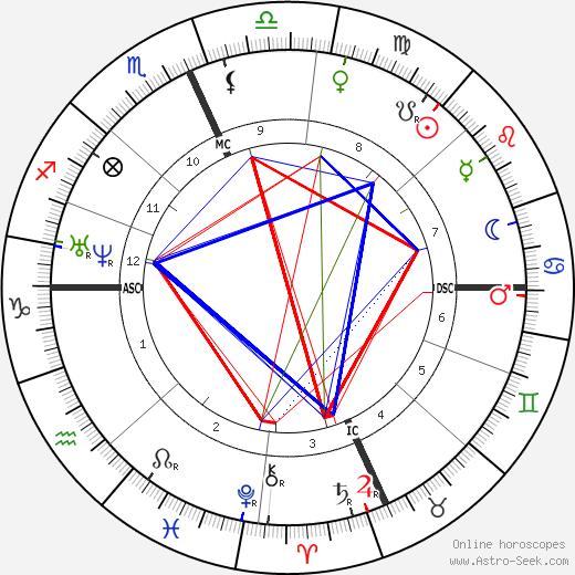 Amedee Ernest Mouchez день рождения гороскоп, Amedee Ernest Mouchez Натальная карта онлайн