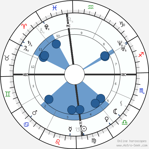 Anita Garibaldi wikipedia, horoscope, astrology, instagram