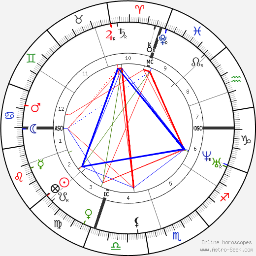 Augusta Melville astro natal birth chart, Augusta Melville horoscope, astrology
