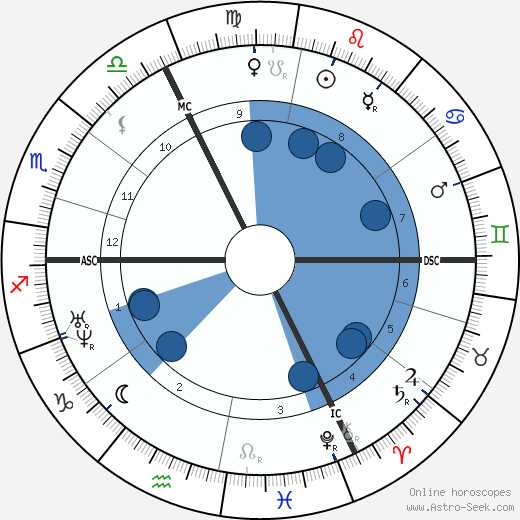 Octave Feuillet wikipedia, horoscope, astrology, instagram