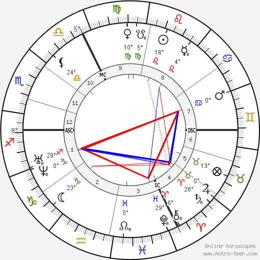 Octave Feuillet birth chart, biography, wikipedia 2019, 2020