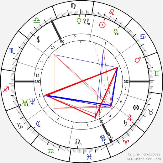 Октав Фёйе Octave Feuillet день рождения гороскоп, Octave Feuillet Натальная карта онлайн