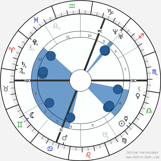Jules Champfleury wikipedia, horoscope, astrology, instagram