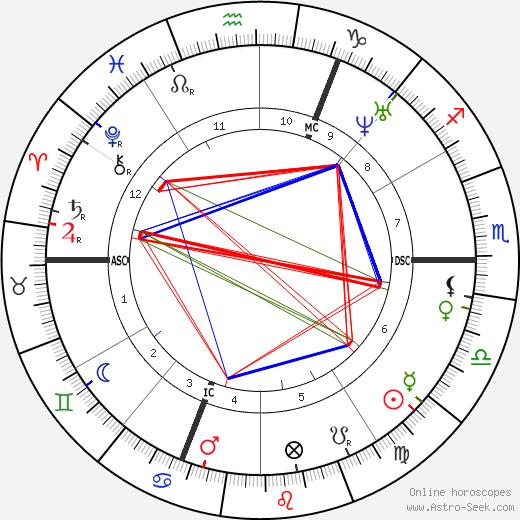 Jules Champfleury tema natale, oroscopo, Jules Champfleury oroscopi gratuiti, astrologia