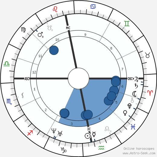 Alexander Mackenzie wikipedia, horoscope, astrology, instagram