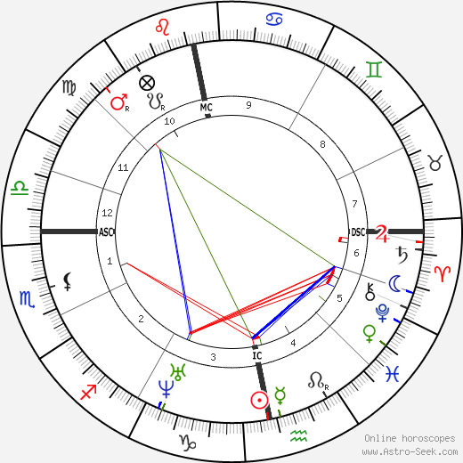 Alexander Mackenzie tema natale, oroscopo, Alexander Mackenzie oroscopi gratuiti, astrologia