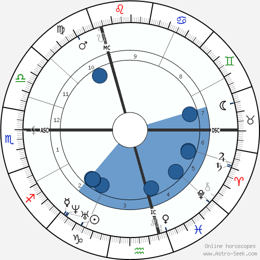 Georg Buchmann wikipedia, horoscope, astrology, instagram