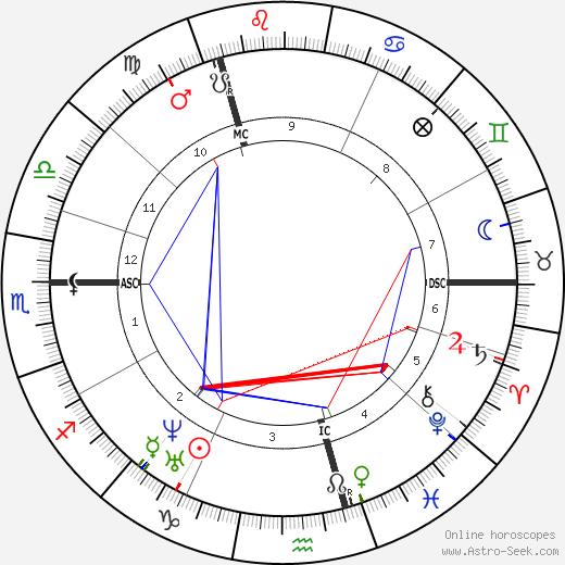 Georg Buchmann tema natale, oroscopo, Georg Buchmann oroscopi gratuiti, astrologia