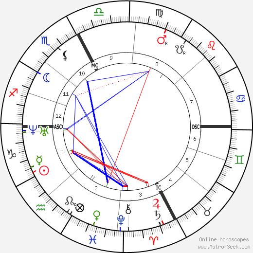 Gustave Charles Chancel день рождения гороскоп, Gustave Charles Chancel Натальная карта онлайн