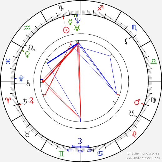 Heinrich Schliemann tema natale, oroscopo, Heinrich Schliemann oroscopi gratuiti, astrologia