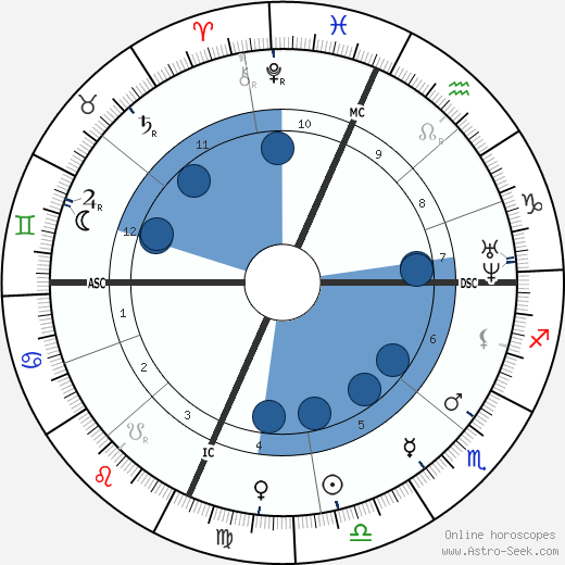 Rutherford B. Hayes wikipedia, horoscope, astrology, instagram