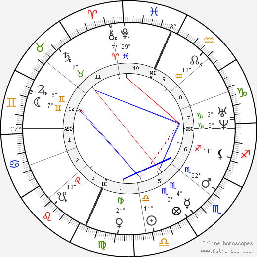 Rutherford B. Hayes birth chart, biography, wikipedia 2017, 2018