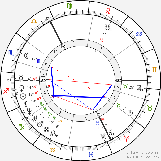 Cesar Auguste Franck birth chart, biography, wikipedia 2019, 2020