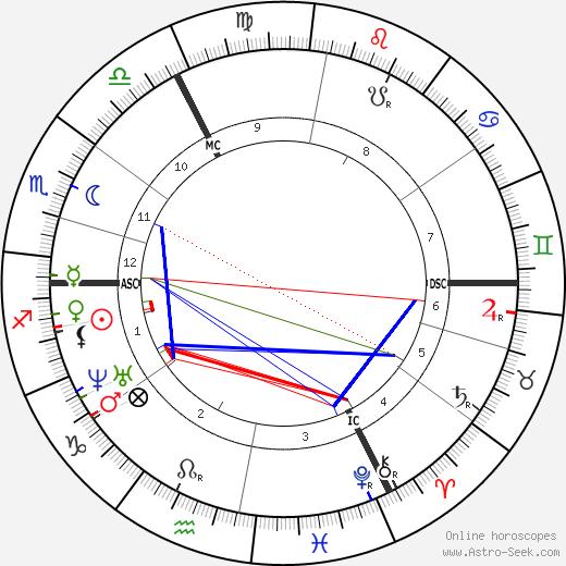Cesar Auguste Franck astro natal birth chart, Cesar Auguste Franck horoscope, astrology