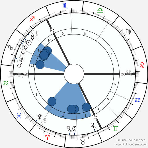 Charles Hermite horoscope, astrology, sign, zodiac, date of birth, instagram
