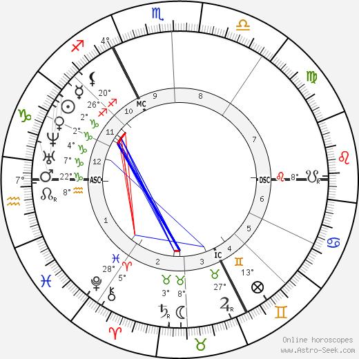Charles Hermite birth chart, biography, wikipedia 2018, 2019
