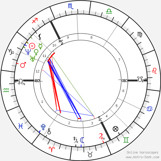 Charles Hermite astro natal birth chart, Charles Hermite horoscope, astrology
