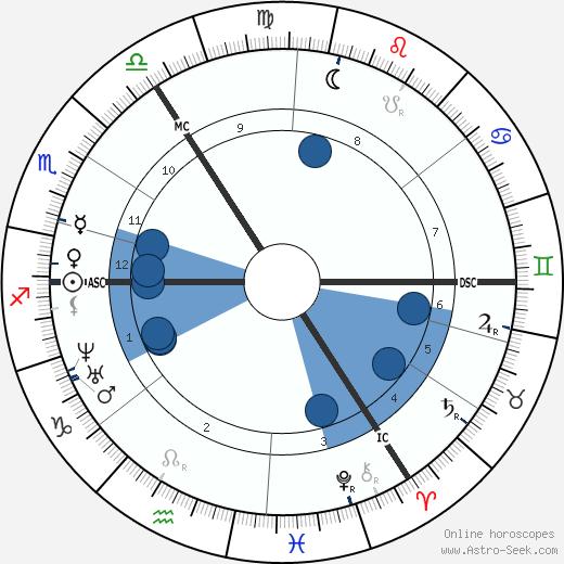 Frances Power Cobbe wikipedia, horoscope, astrology, instagram