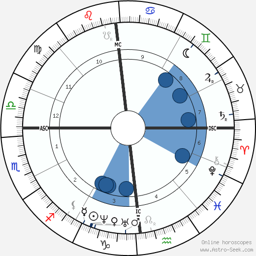 Louis Pasteur wikipedia, horoscope, astrology, instagram