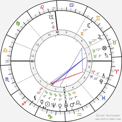 Louis Pasteur birth chart, biography, wikipedia 2019, 2020